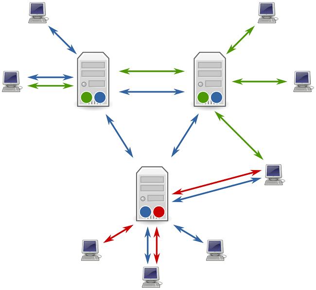 Choose the Best Usenet Provider